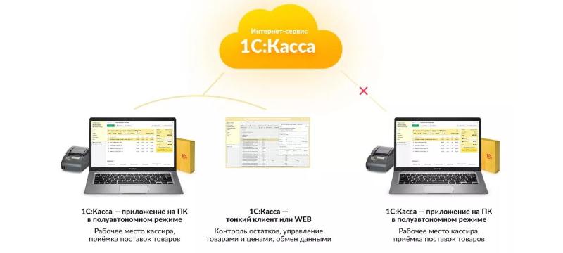 Синхронизация с облачным приложением 1С:Касса в полуавтономном режиме