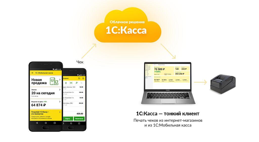 1С Мобильная касса в системе 1С-Просто
