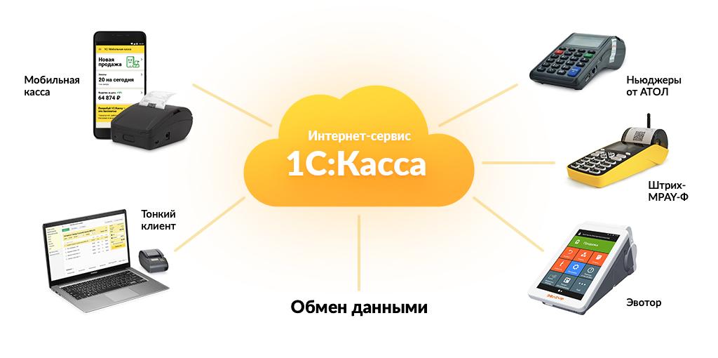 1С Касса облачное приложение