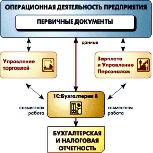 Автоматизация предприятий на 1с переход парус 1с 8